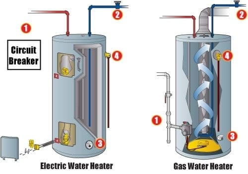Emergency Steps To Shut Down A Water Heater Donnelly S Heating